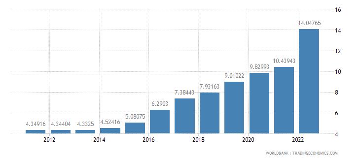 sierra leone official exchange rate lcu per us dollar period average wb data
