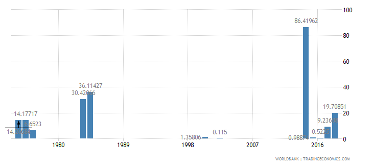 sierra leone ores and metals exports percent of merchandise exports wb data