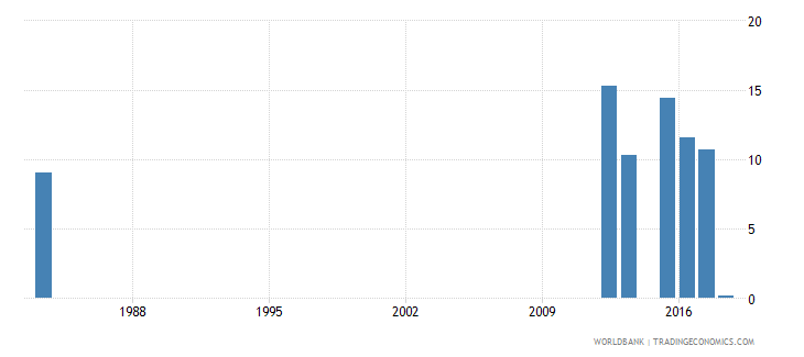 sierra leone over age enrolment ratio in primary education both sexes percent wb data