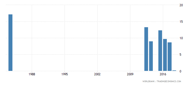 sierra leone over age students primary male percent of male enrollment wb data