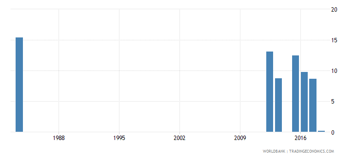 sierra leone over age students primary percent of enrollment wb data