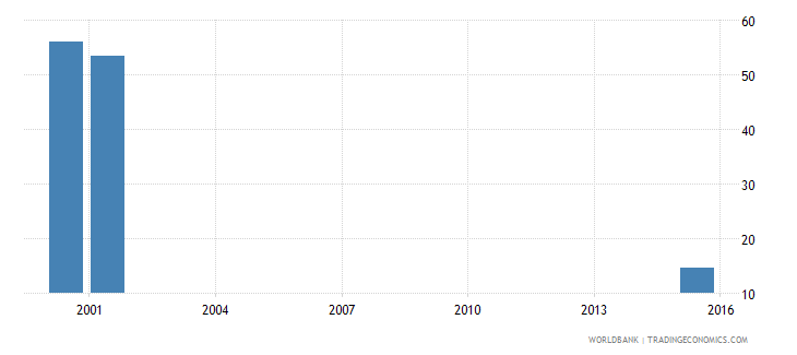 sierra leone percentage of enrolment in post secondary non tertiary education in private institutions percent wb data