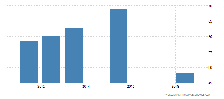 sierra leone percentage of male teachers in secondary education who are trained male percent wb data