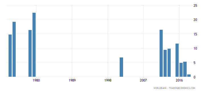 sierra leone percentage of repeaters in grade 2 of lower secondary general education female percent wb data
