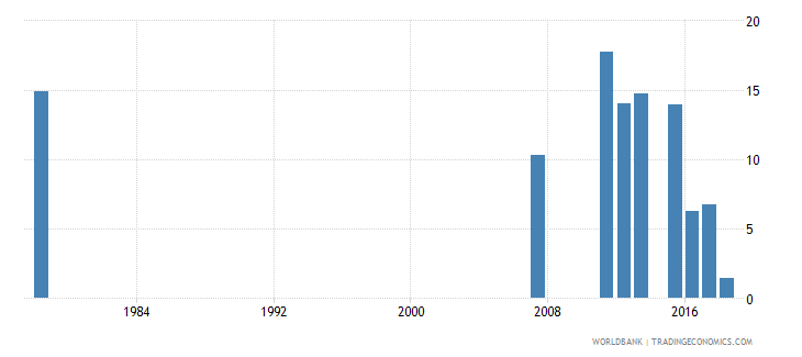 sierra leone percentage of repeaters in grade 2 of primary education female percent wb data