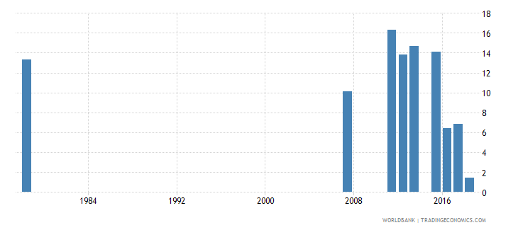 sierra leone percentage of repeaters in grade 2 of primary education male percent wb data