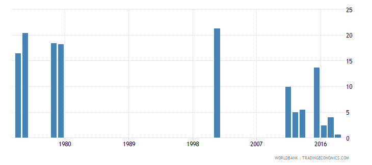 sierra leone percentage of repeaters in grade 3 of lower secondary general education female percent wb data