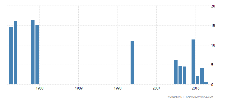 sierra leone percentage of repeaters in grade 3 of lower secondary general education male percent wb data