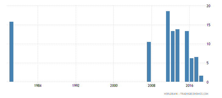 sierra leone percentage of repeaters in grade 3 of primary education female percent wb data