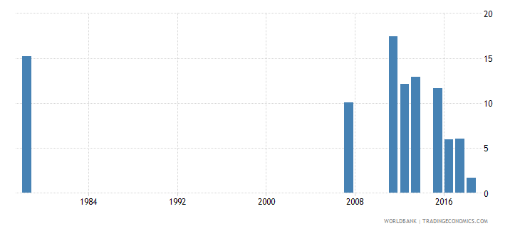 sierra leone percentage of repeaters in grade 4 of primary education female percent wb data