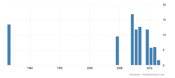 sierra leone percentage of repeaters in grade 4 of primary education male percent wb data
