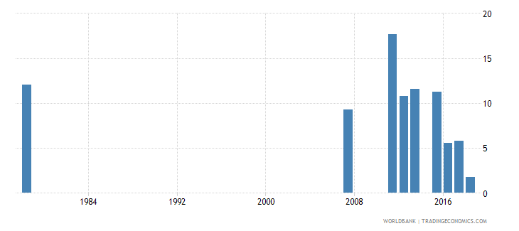 sierra leone percentage of repeaters in grade 5 of primary education male percent wb data