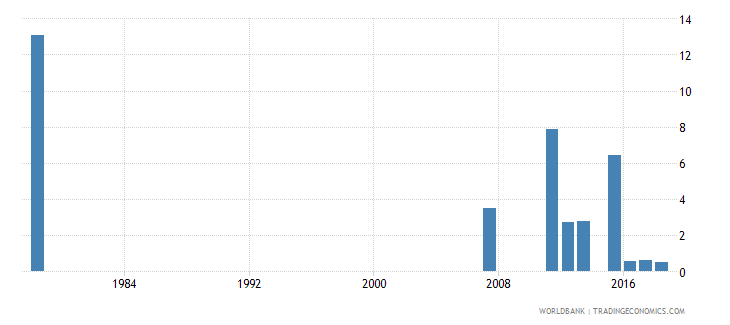 sierra leone percentage of repeaters in grade 6 of primary education female percent wb data
