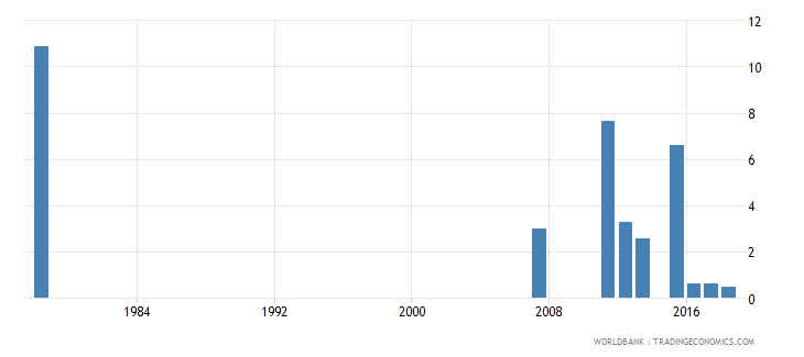 sierra leone percentage of repeaters in grade 6 of primary education male percent wb data