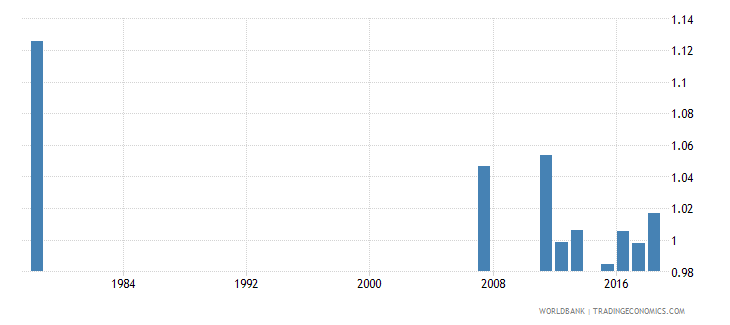 sierra leone percentage of repeaters in primary education all grades gender parity index gpi wb data