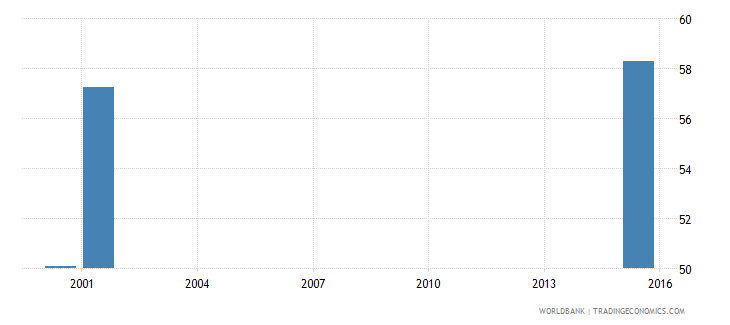 sierra leone percentage of students in post secondary non tertiary vocational education who are female percent wb data