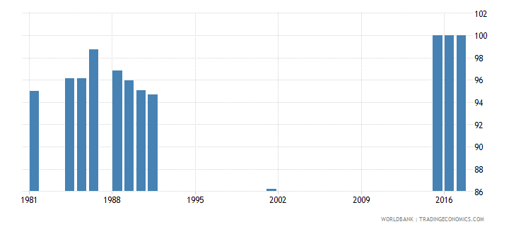sierra leone percentage of students in secondary education enrolled in general programmes both sexes percent wb data
