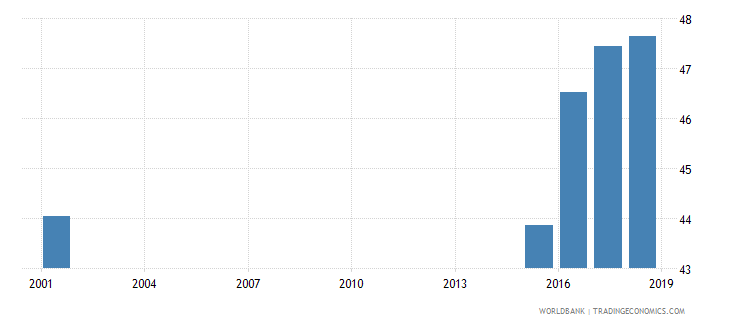 sierra leone percentage of students in upper secondary general education who are female percent wb data