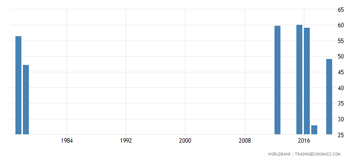 sierra leone persistence to grade 5 total percent of cohort wb data