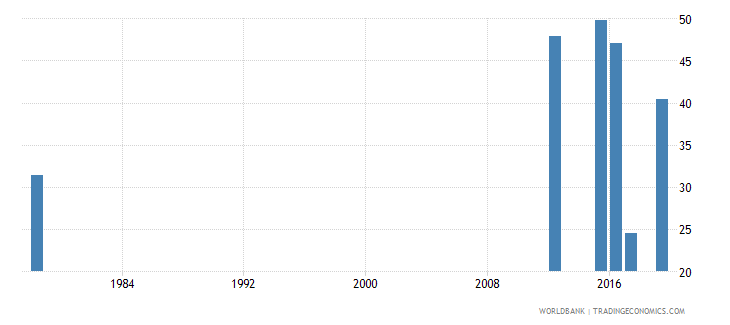 sierra leone persistence to last grade of primary female percent of cohort wb data