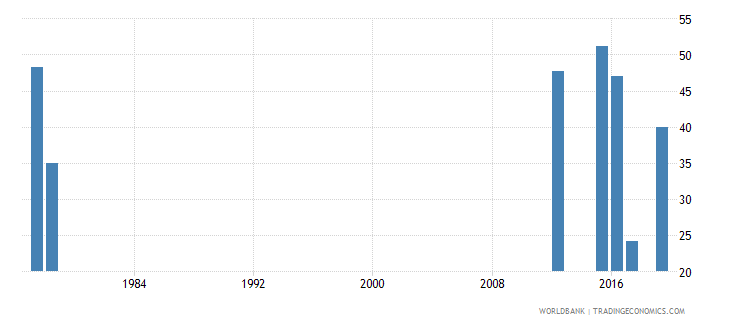 sierra leone persistence to last grade of primary total percent of cohort wb data