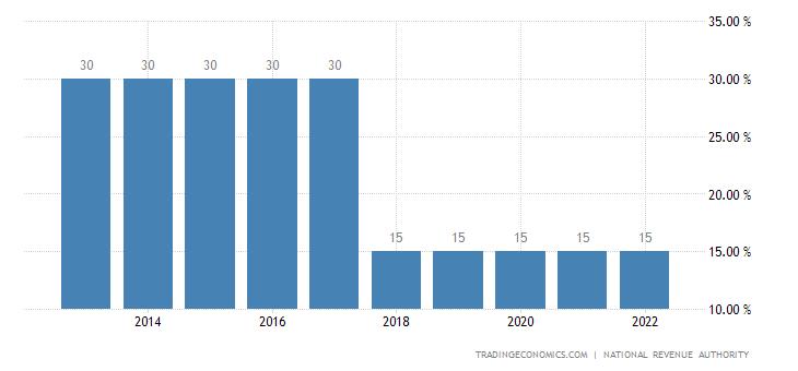 Sierra Leone Personal Income Tax Rate