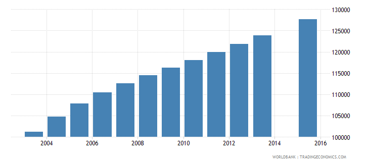 sierra leone population age 0 female wb data