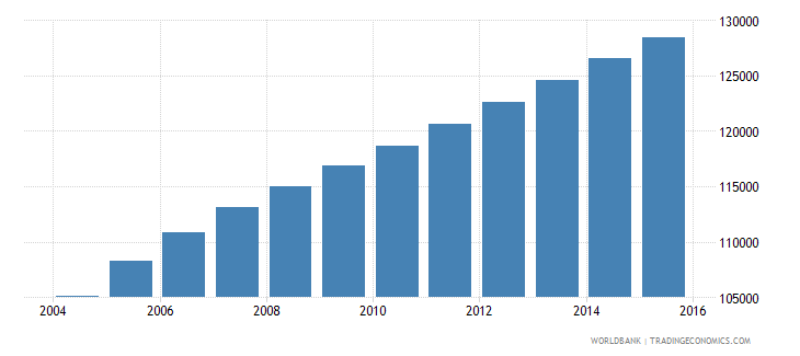 sierra leone population age 0 male wb data