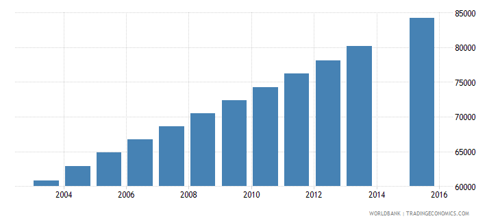 sierra leone population age 12 female wb data