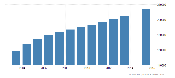 sierra leone population age 4 total wb data