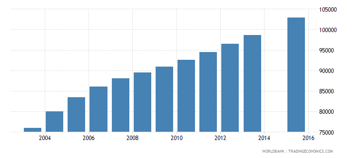 sierra leone population age 5 female wb data