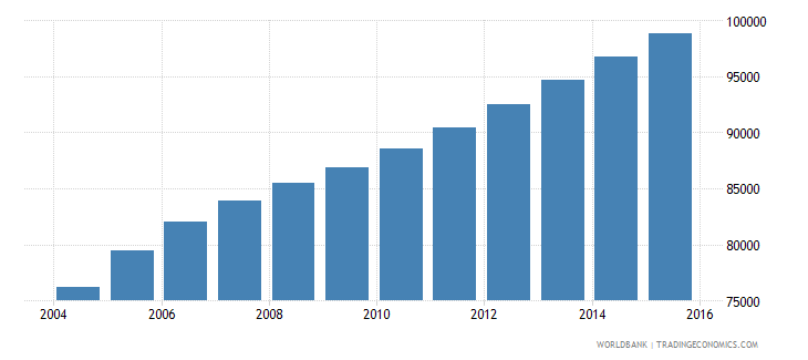 sierra leone population age 6 male wb data