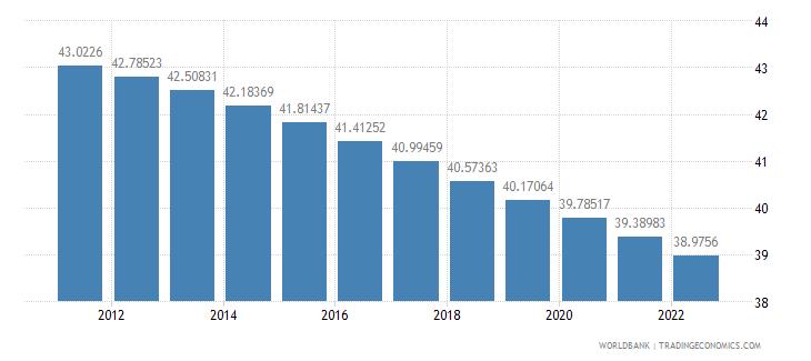 sierra leone population ages 0 14 percent of total wb data