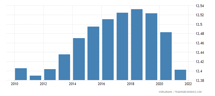 sierra leone population ages 10 14 male percent of male population wb data