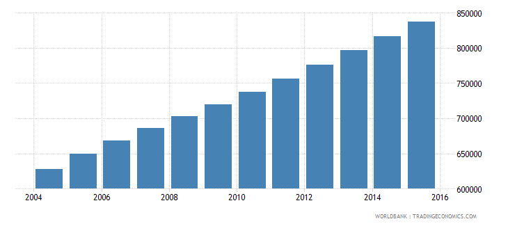 sierra leone population ages 10 14 total wb data