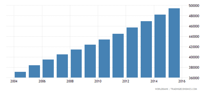 sierra leone population ages 10 15 male wb data
