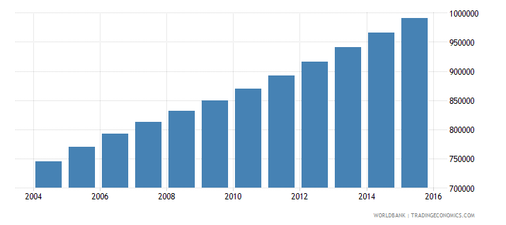 sierra leone population ages 10 15 total wb data