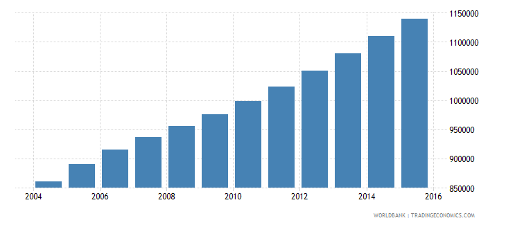 sierra leone population ages 10 16 total wb data