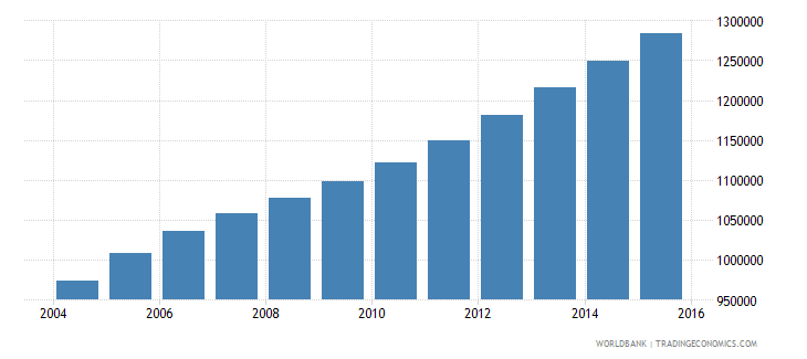 sierra leone population ages 10 17 total wb data