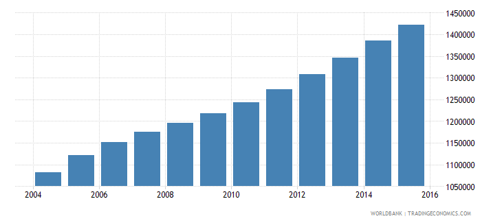 sierra leone population ages 10 18 total wb data