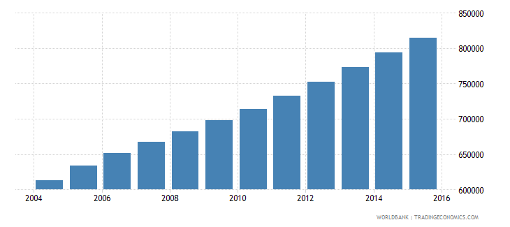 sierra leone population ages 11 15 total wb data
