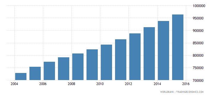 sierra leone population ages 11 16 total wb data