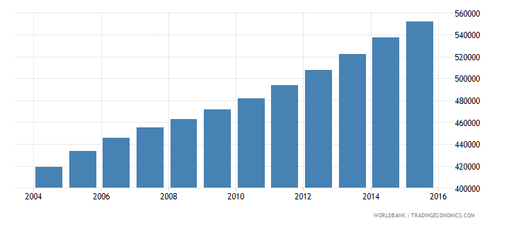 sierra leone population ages 11 17 male wb data