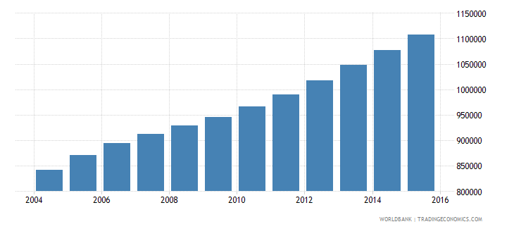 sierra leone population ages 11 17 total wb data