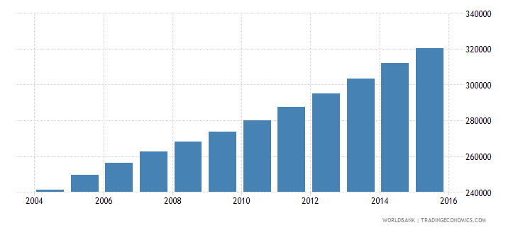 sierra leone population ages 12 15 male wb data