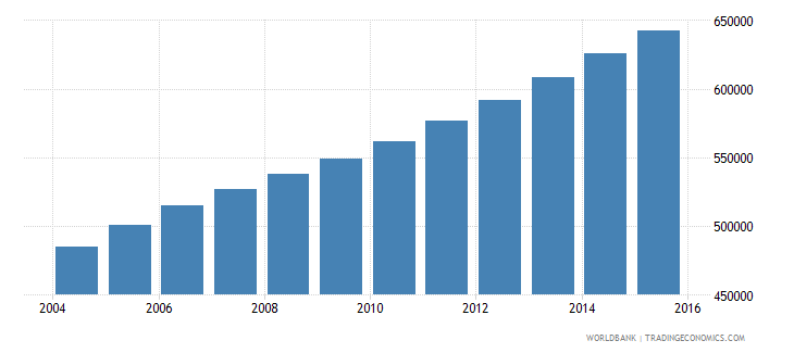 sierra leone population ages 12 15 total wb data