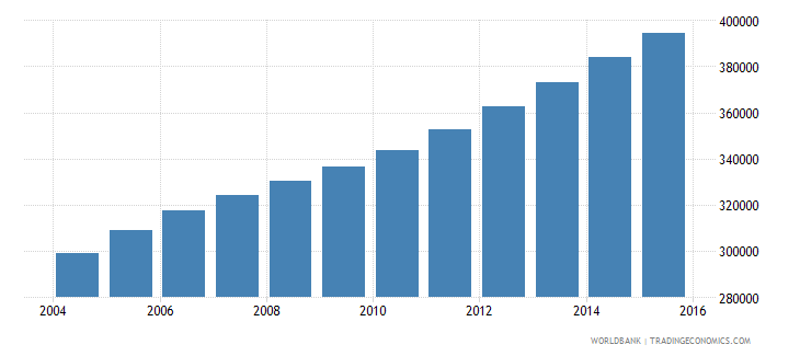 sierra leone population ages 12 16 male wb data