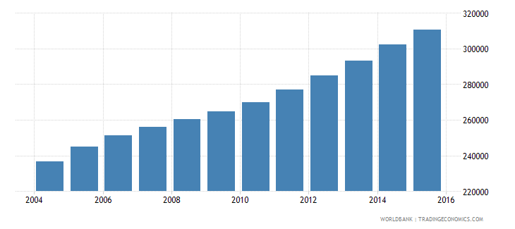 sierra leone population ages 13 16 male wb data