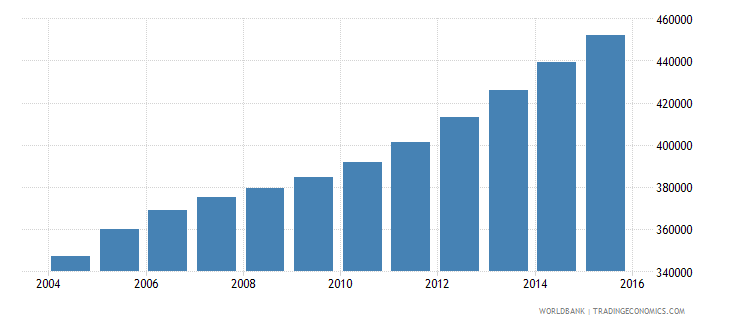 sierra leone population ages 13 18 male wb data