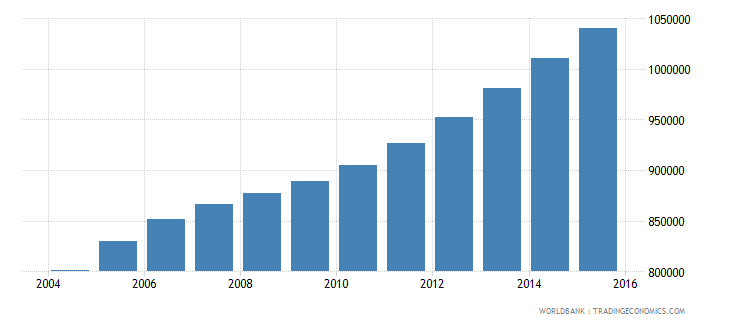 sierra leone population ages 13 19 total wb data